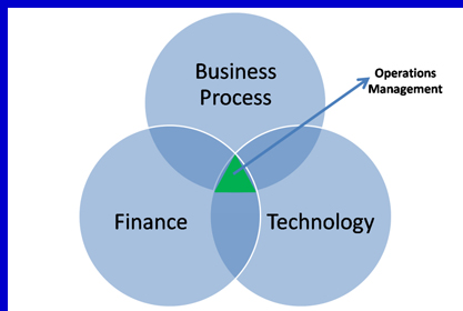 Operations-circles-finance-tech-business-process-border